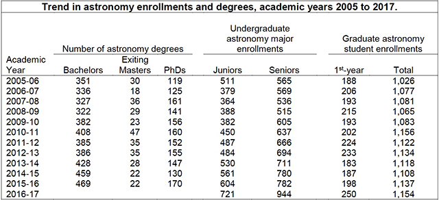 Astronomy Enrollment Data