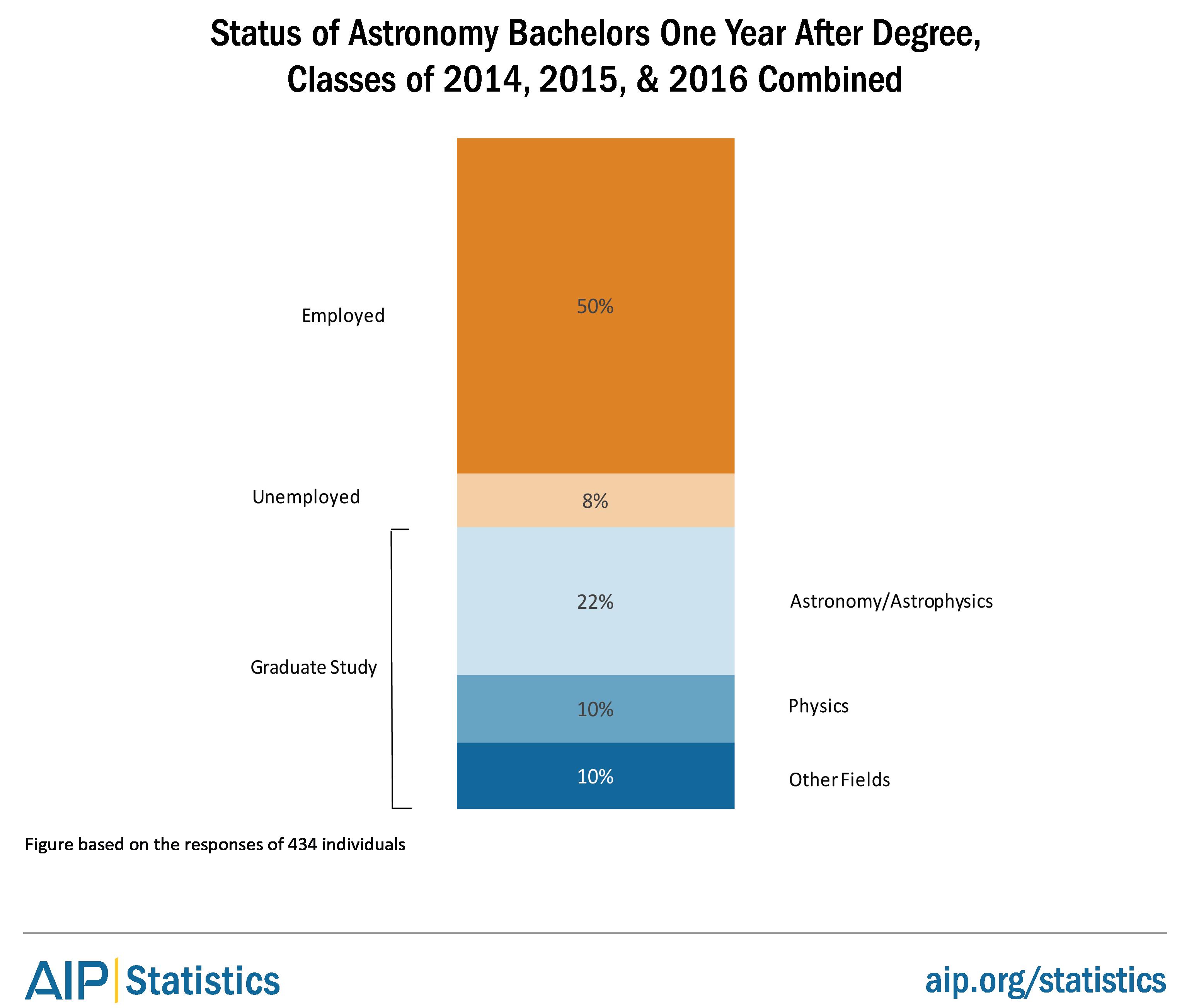 Status of Degree Recipients