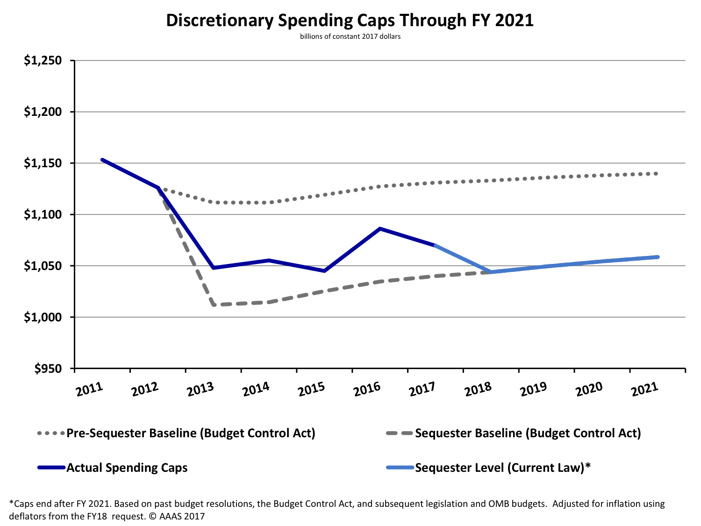 sequestration spending caps