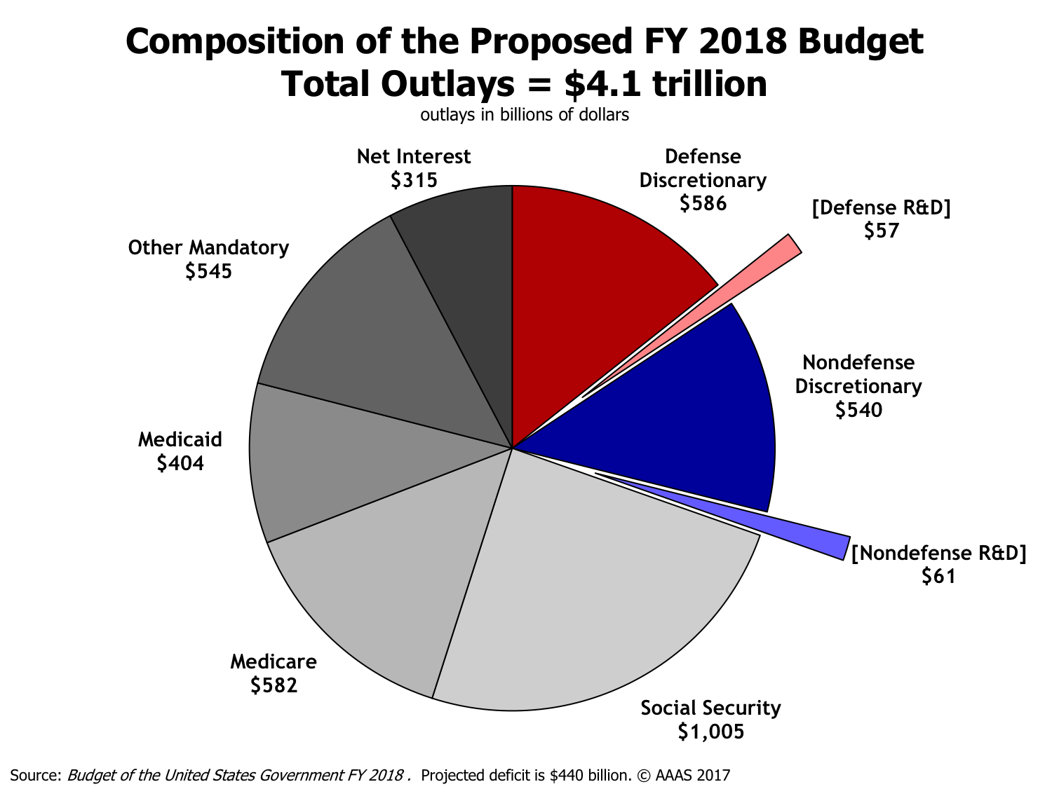 composition of fy 2018 proposed budget