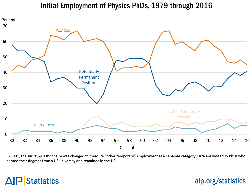Initial Employment of Physics PhDs Over Time