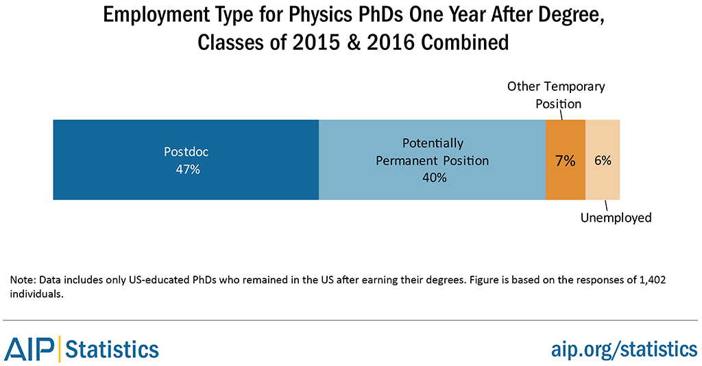 Employment Type for Physics PhDs